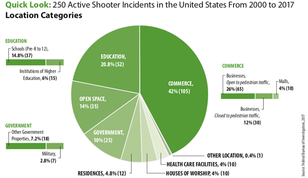 Active Shooter Incidents Location